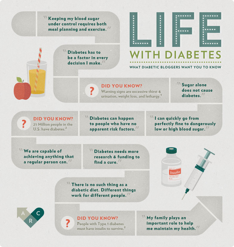 Life with Diabetes Infographic